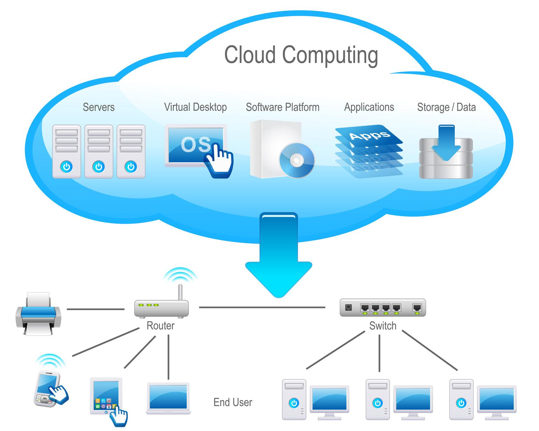 azure saas architecture diagram cloud computing 3g network architecture diagram